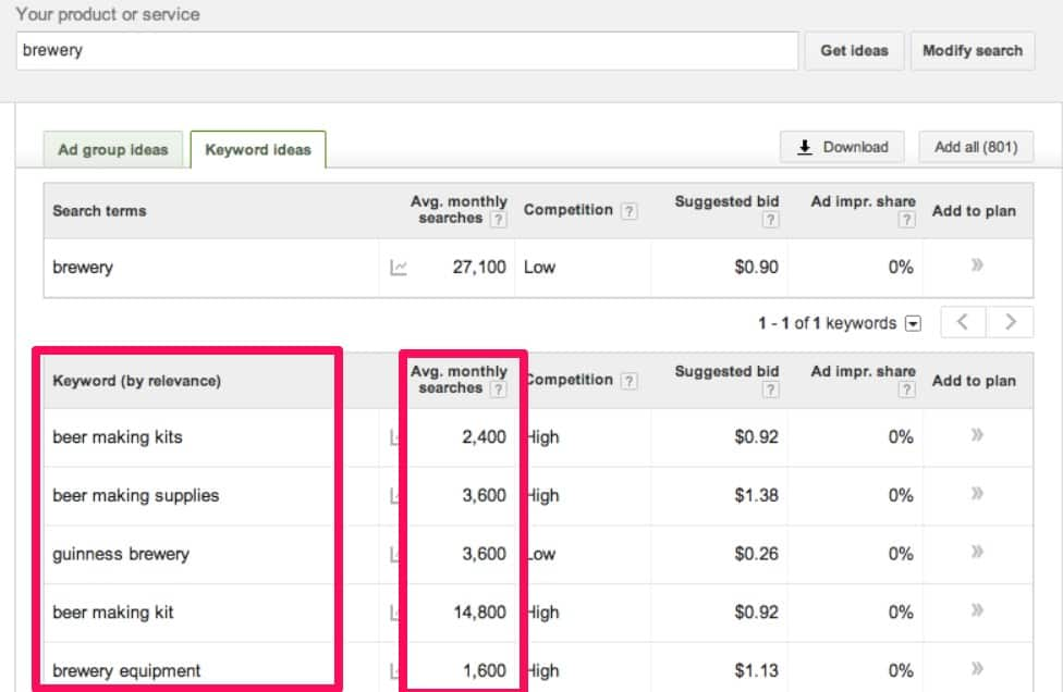 Google Keyword planner can be great to see popular keywords that your buyer persona may use.