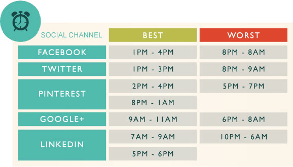 Social media best and worst posting times.