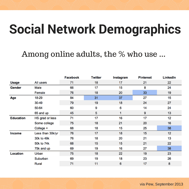 Pew reported the demographic breakdown of the most popular social media platforms.