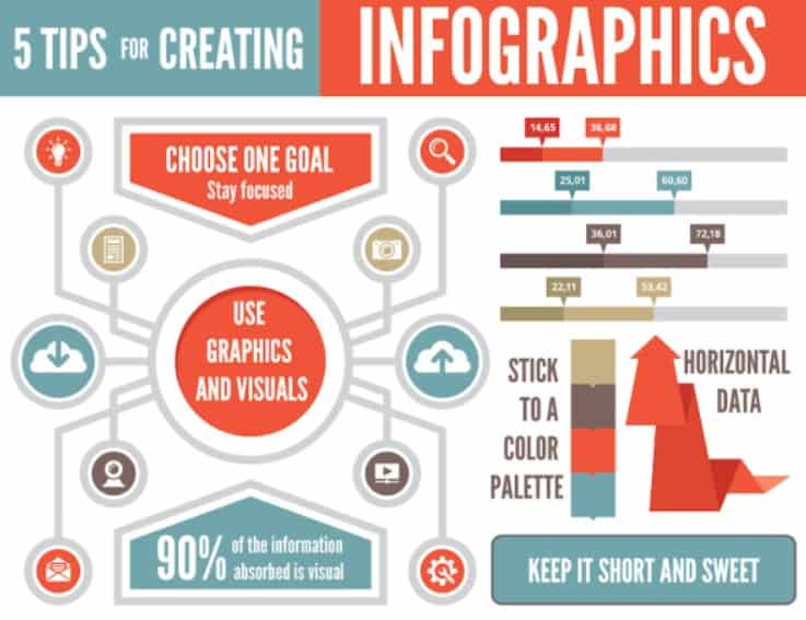 Infographics are the cornerstone of an effective social media strategy.