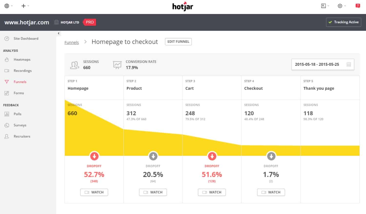 HotJar let's you track the performance of each of your web pages.