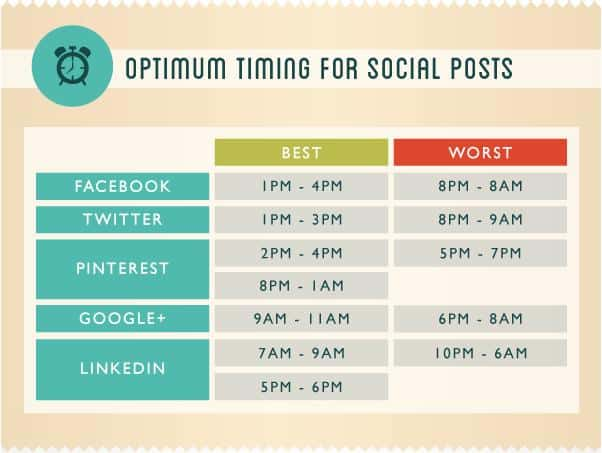 Social media automation can help you time the content publishing perfectly, even when you're not around.