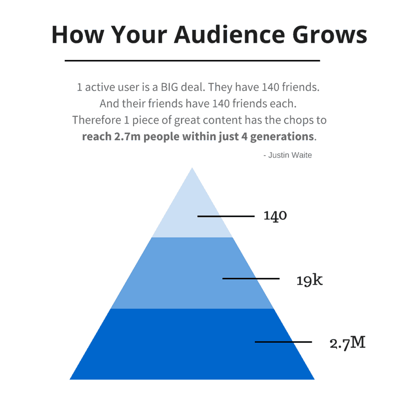One of the most common social media marketing problems can be solved by promoting content to the people you know.