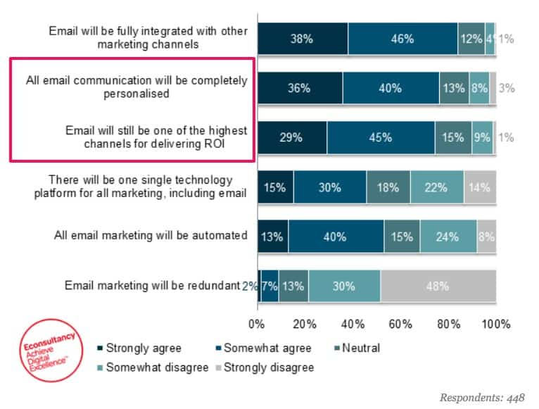 Content marketing trends dictate the future of email marketing will be bright.