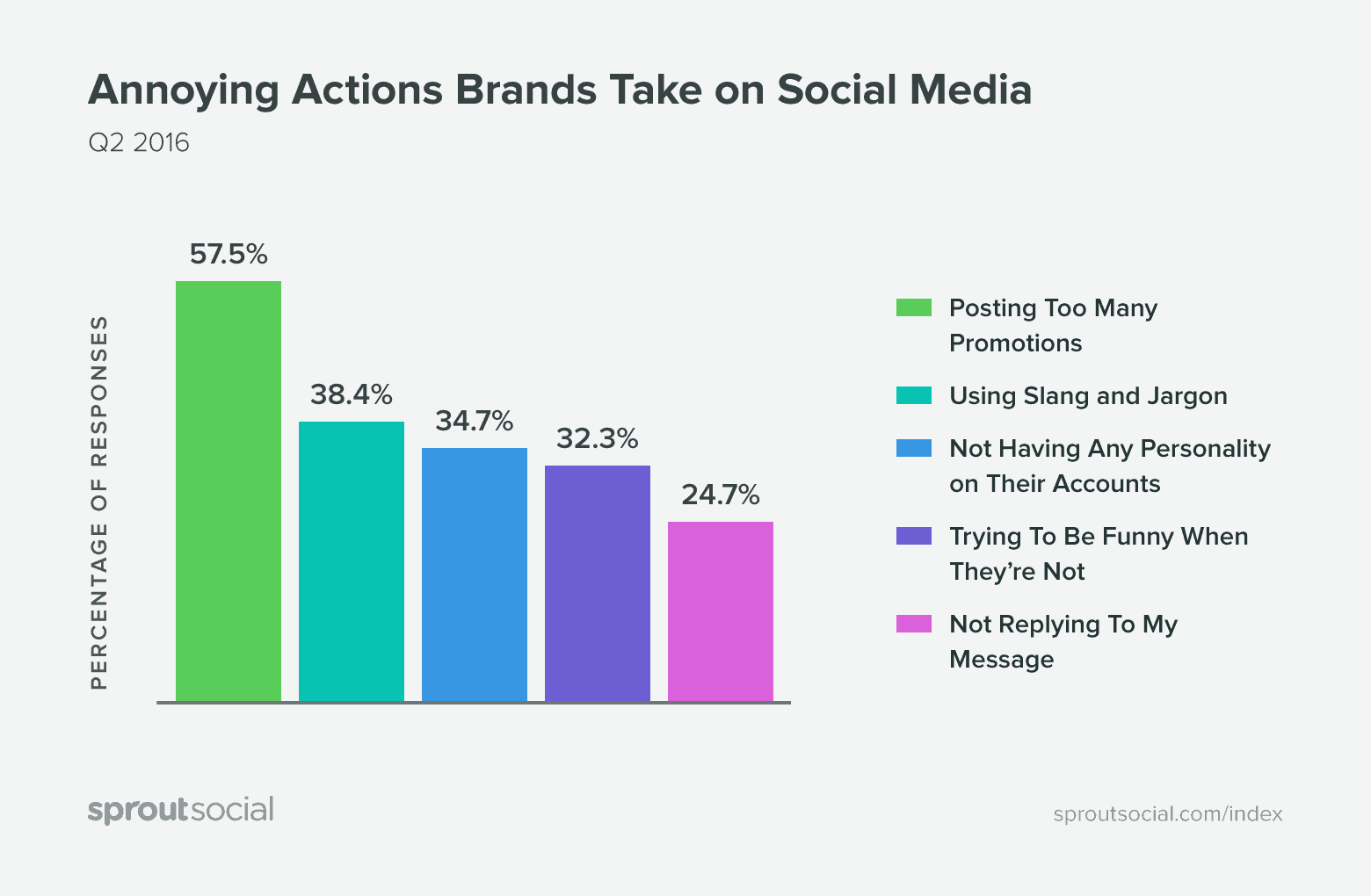 Promoting too much on is one of a few common social media marketing problems.