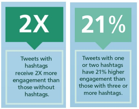 Not including hashtags into your posts is one of the biggest twitter marketing mistakes that a business can make.